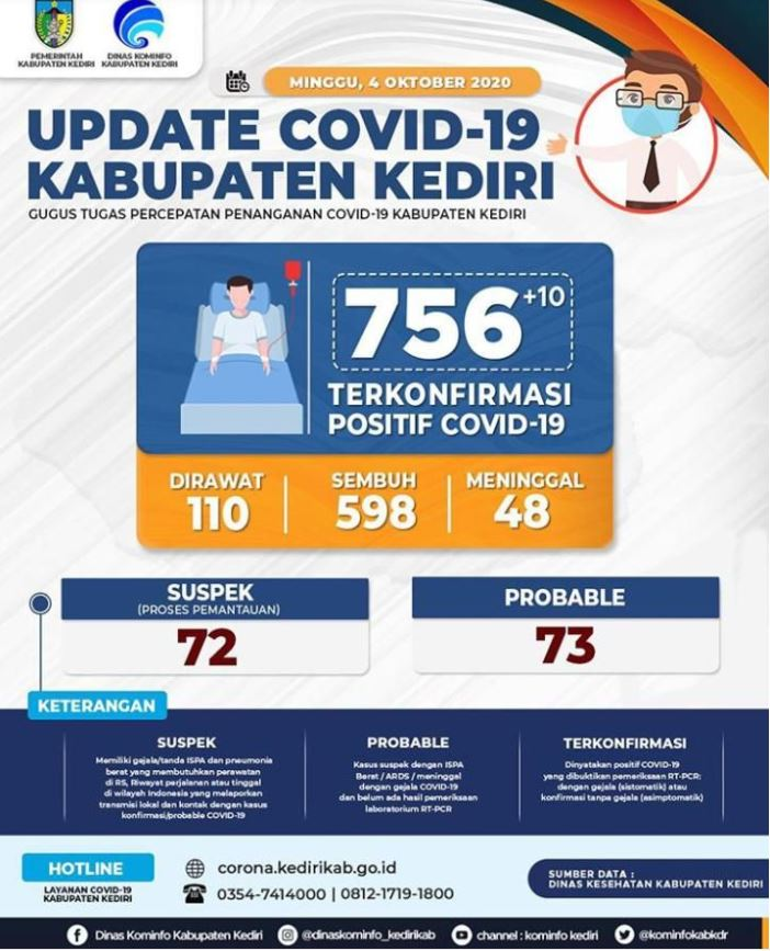 Update Covid-19 Kediri